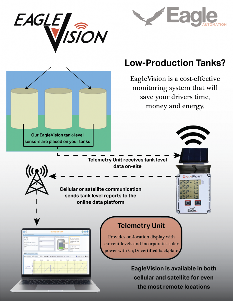 Low-Production Tank Solutions